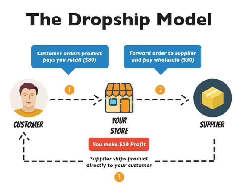 Model Bisnes Dropship Online