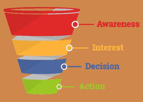 Konsep Sales Funnel