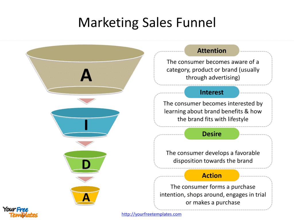Membuat Sales Funnel