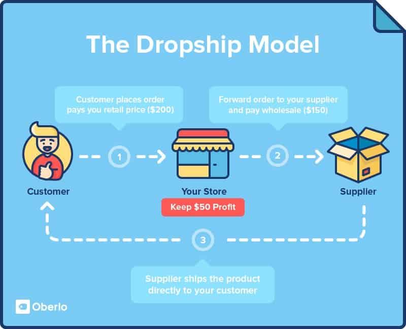 Konsep Bisnes Dropship eCommerce